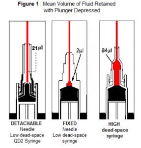 QD2 Syringe Volumes